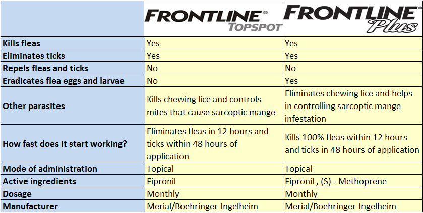 Frontline Top Spot Vs Frontline Plus